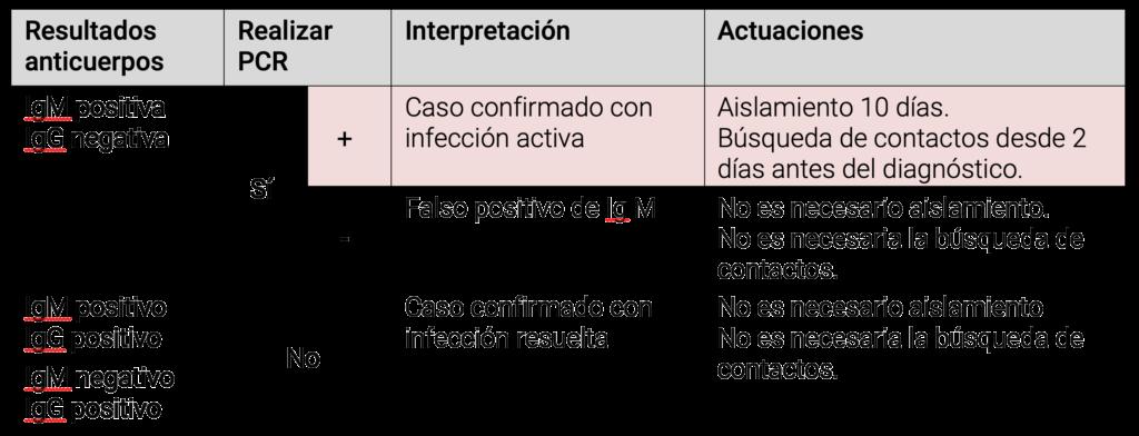 Tabla serología